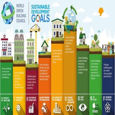 Projetos de construções sustentáveis