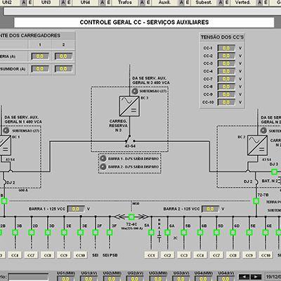 Projetos para automação de equipamentos de hidrelétricas